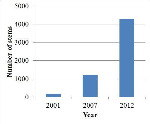 Total number of privet stems increased over time.